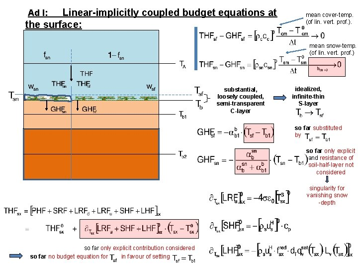 Linear-implicitly coupled budget equations at the surface: Ad I: mean cover-temp. (of lin. vert.