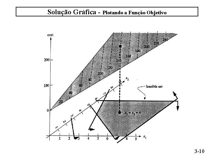 Solução Gráfica - Plotando a Função Objetivo 3 -10