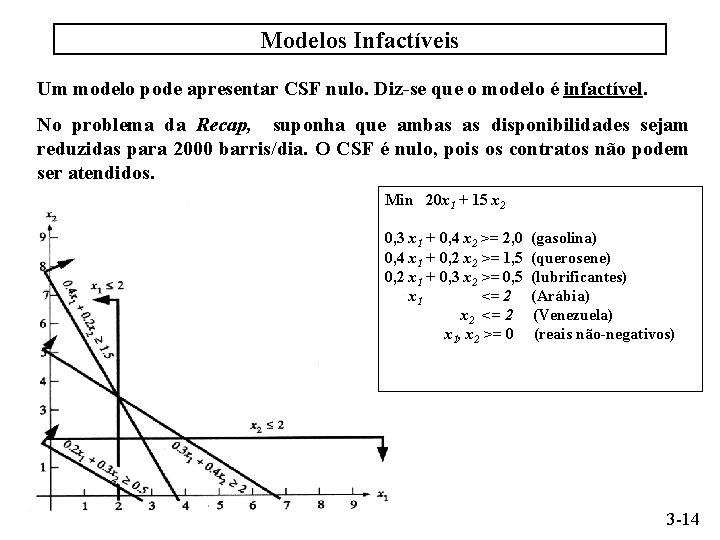 Modelos Infactíveis Um modelo pode apresentar CSF nulo. Diz-se que o modelo é infactível.