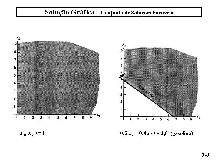 Solução Gráfica - Conjunto de Soluções Factíveis x 1, x 2 >= 0 0,
