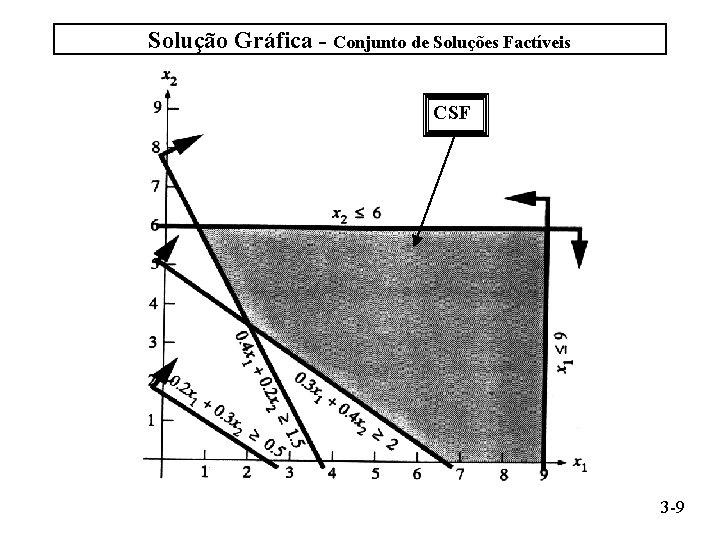 Solução Gráfica - Conjunto de Soluções Factíveis CSF 3 -9