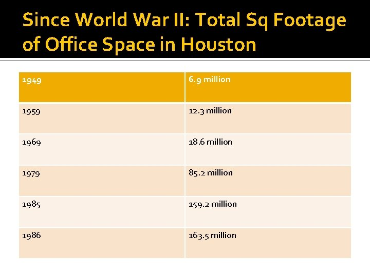Since World War II: Total Sq Footage of Office Space in Houston 1949 6.