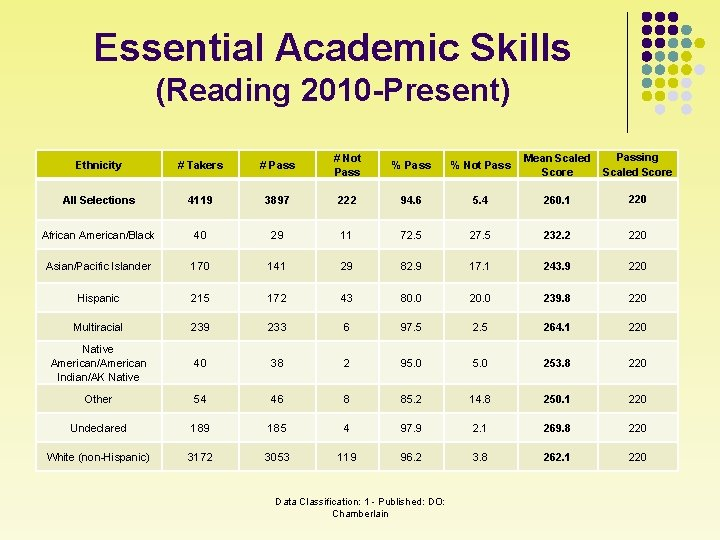 Essential Academic Skills (Reading 2010 -Present) Ethnicity # Takers # Pass # Not Pass