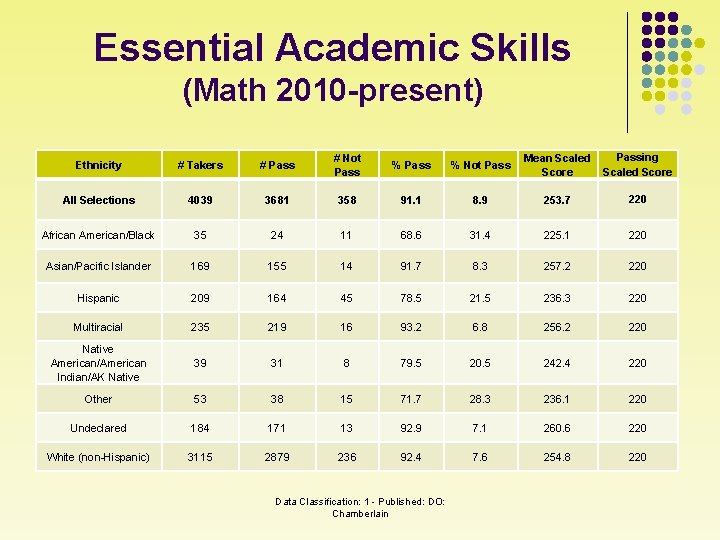 Essential Academic Skills (Math 2010 -present) Ethnicity # Takers # Pass # Not Pass