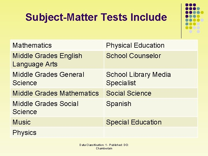 Subject-Matter Tests Include Mathematics Middle Grades English Language Arts Physical Education School Counselor Middle