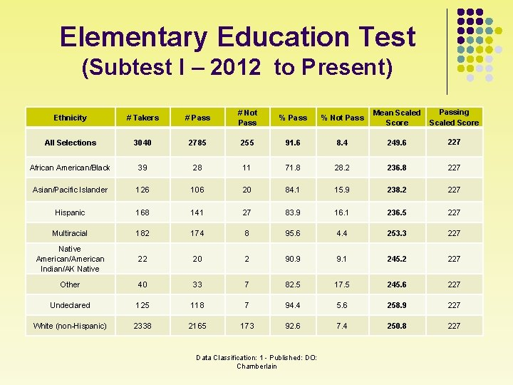 Elementary Education Test (Subtest I – 2012 to Present) Ethnicity # Takers # Pass