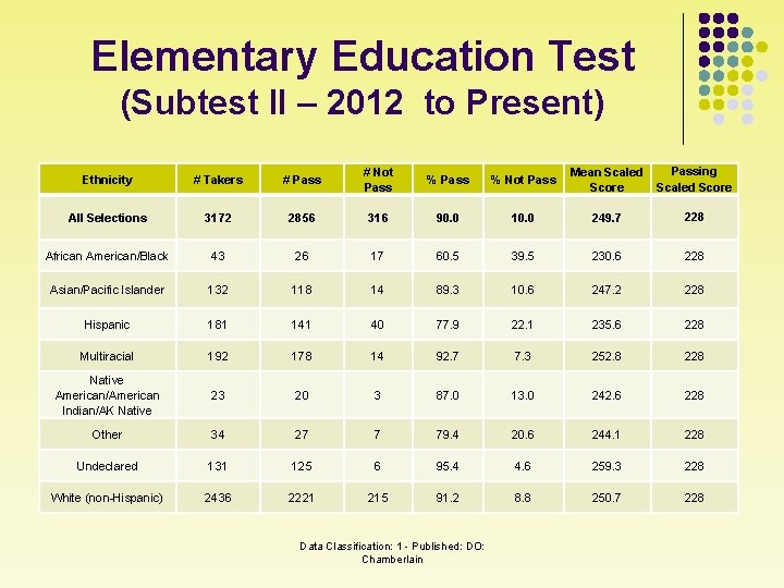 Elementary Education Test (Subtest II – 2012 to Present) Ethnicity # Takers # Pass