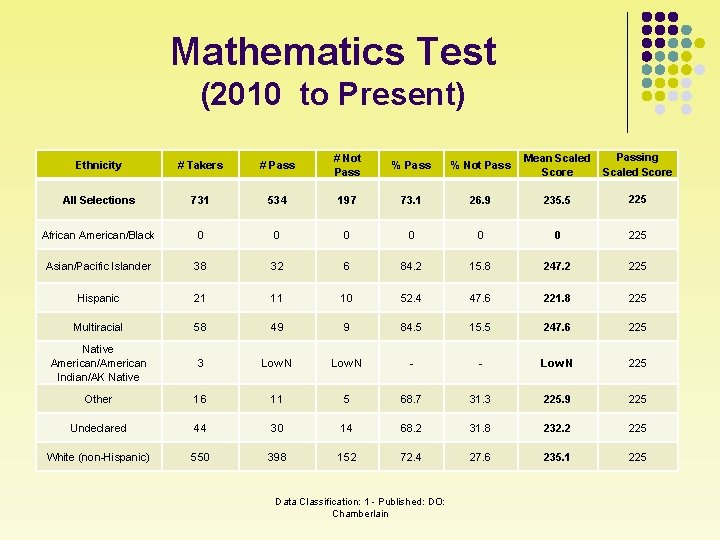 Mathematics Test (2010 to Present) Ethnicity # Takers # Pass # Not Pass %
