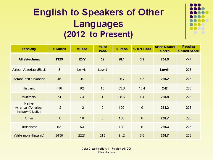 English to Speakers of Other Languages (2012 to Present) Ethnicity # Takers # Pass