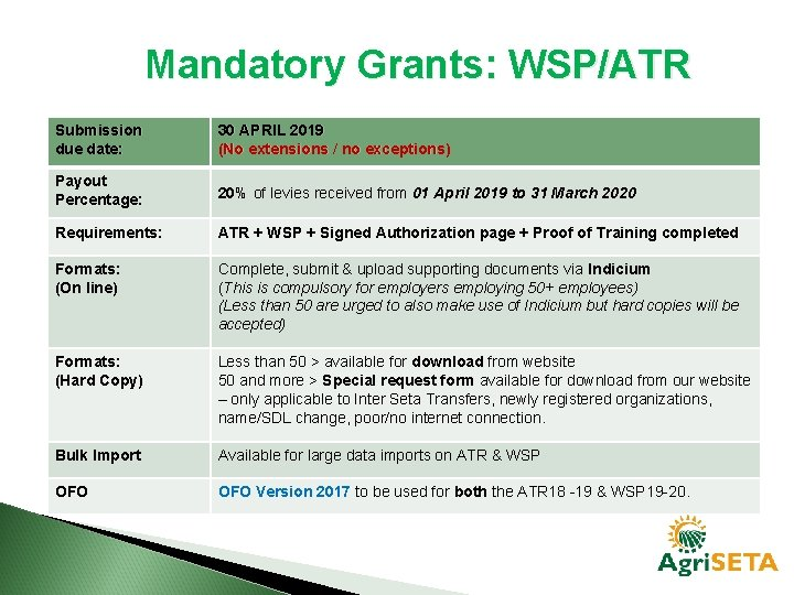 Mandatory Grants: WSP/ATR Submission due date: 30 APRIL 2019 (No extensions / no exceptions)