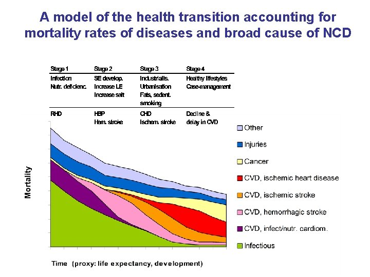 A model of the health transition accounting for mortality rates of diseases and broad