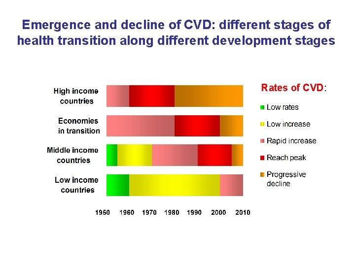 Emergence and decline of CVD: different stages of health transition along different development stages