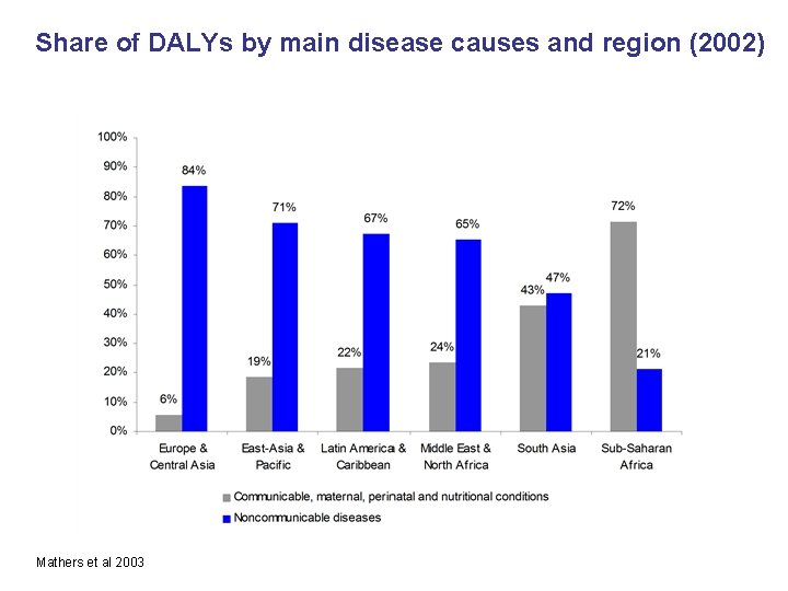 Share of DALYs by main disease causes and region (2002) Mathers et al 2003