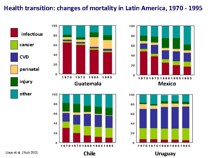Health transition: changes of mortality in Latin America, 1970 - 1995 infectious cancer CVD