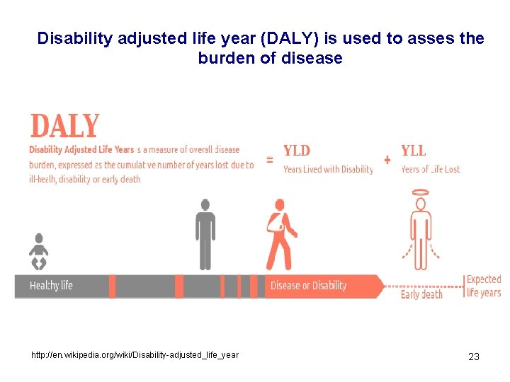 Disability adjusted life year (DALY) is used to asses the burden of disease http: