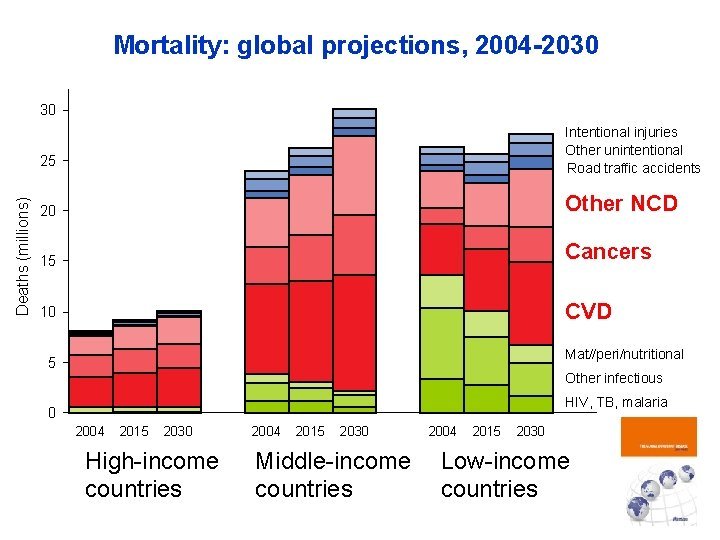 Mortality: global projections, 2004 -2030 30 Intentional injuries Other unintentional Road traffic accidents Deaths