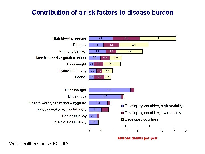 Contribution of a risk factors to disease burden World Health Report, WHO, 2002