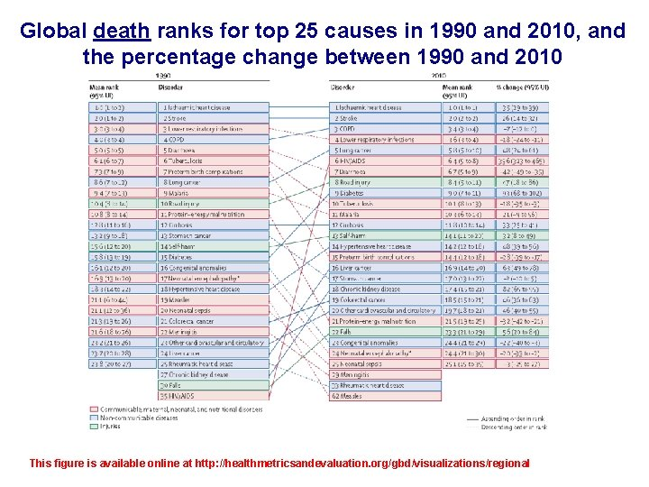 Global death ranks for top 25 causes in 1990 and 2010, and the percentage