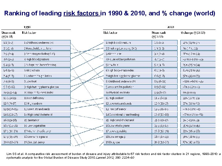 Ranking of leading risk factors in 1990 & 2010, and % change (world) Lim