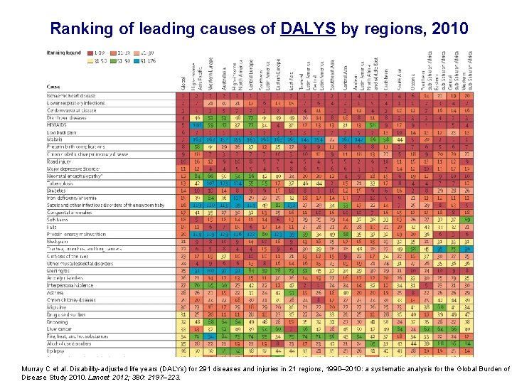 Ranking of leading causes of DALYS by regions, 2010 Murray C et al. Disability-adjusted