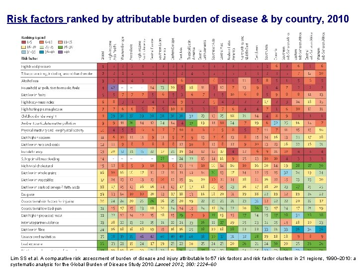Risk factors ranked by attributable burden of disease & by country, 2010 Lim SS