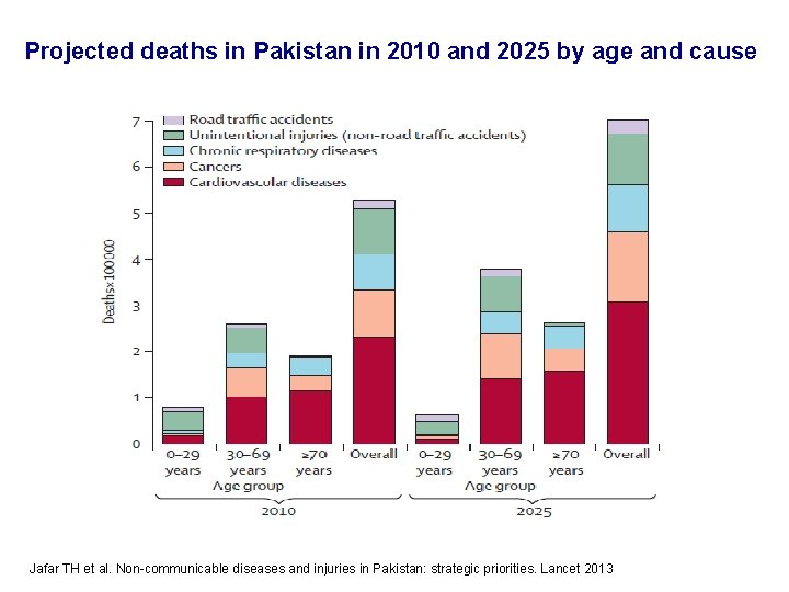 Projected deaths in Pakistan in 2010 and 2025 by age and cause Jafar TH