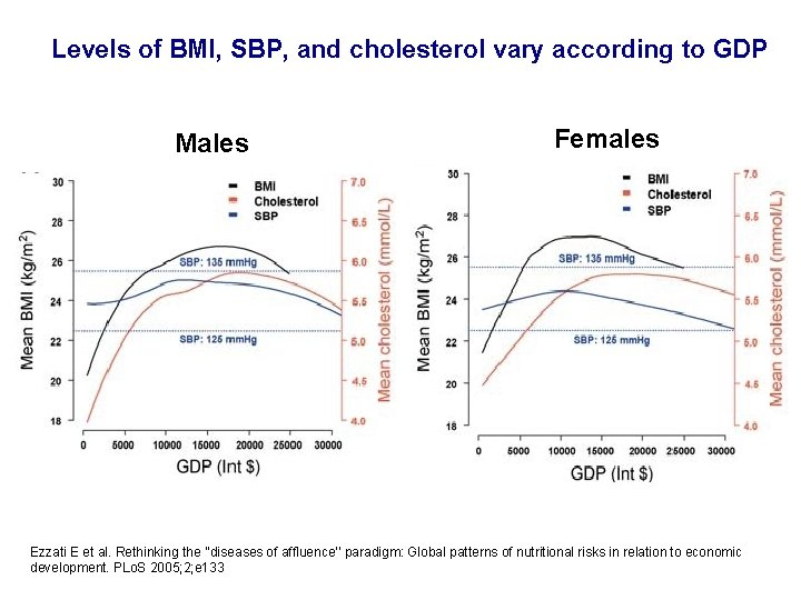 Levels of BMI, SBP, and cholesterol vary according to GDP Males Females Ezzati E