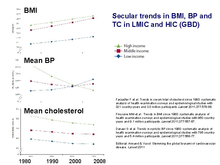 BMI Secular trends in BMI, BP and TC in LMIC and HIC (GBD) Mean