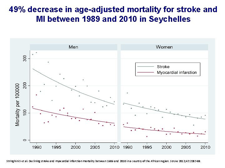 49% decrease in age-adjusted mortality for stroke and MI between 1989 and 2010 in