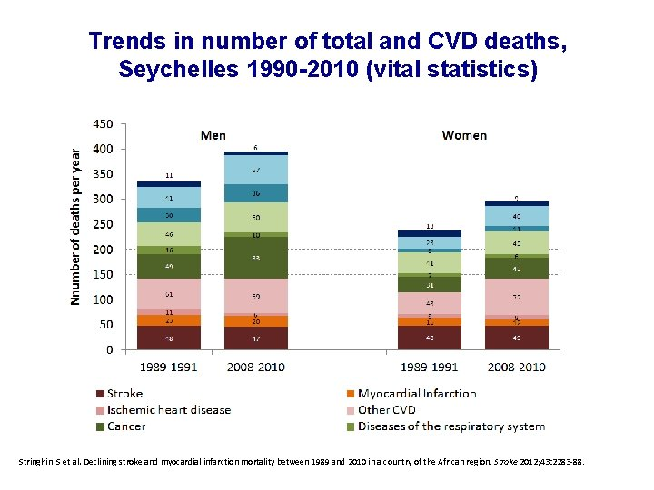 Trends in number of total and CVD deaths, Seychelles 1990 -2010 (vital statistics) Stringhini