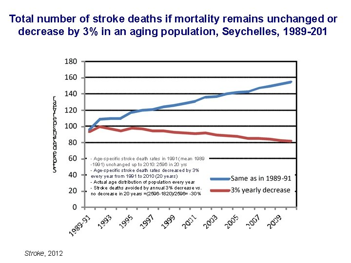 Total number of stroke deaths if mortality remains unchanged or decrease by 3% in