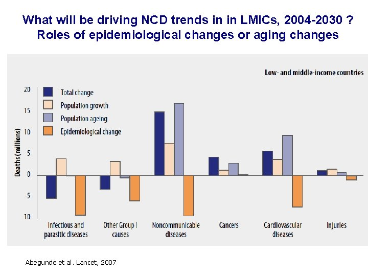 What will be driving NCD trends in in LMICs, 2004 -2030 ? Roles of