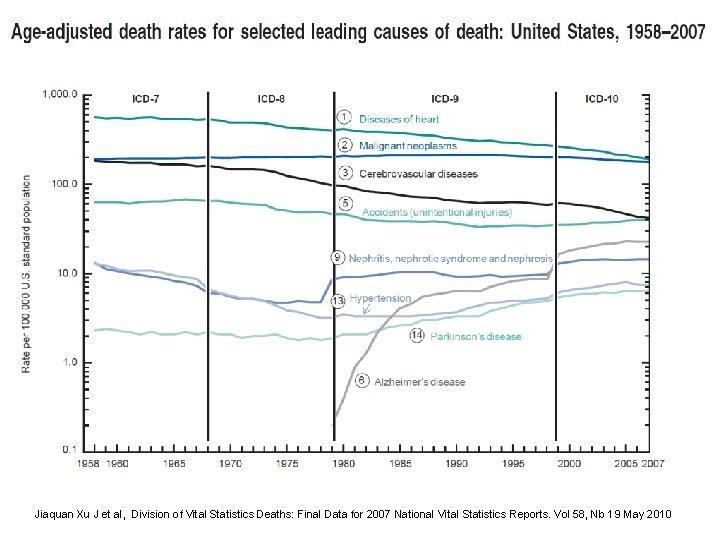 Jiaquan Xu J et al, Division of Vital Statistics Deaths: Final Data for 2007