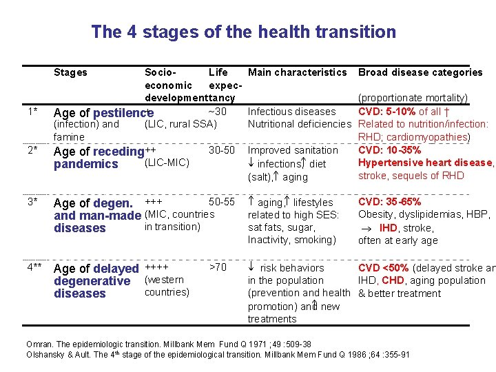 The 4 stages of the health transition Stages 1* 2* Socio. Life economic expecdevelopment