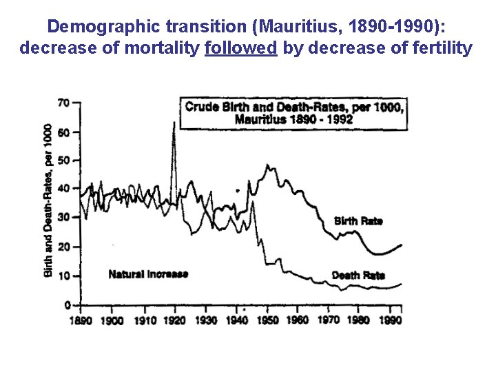 Demographic transition (Mauritius, 1890 -1990): decrease of mortality followed by decrease of fertility
