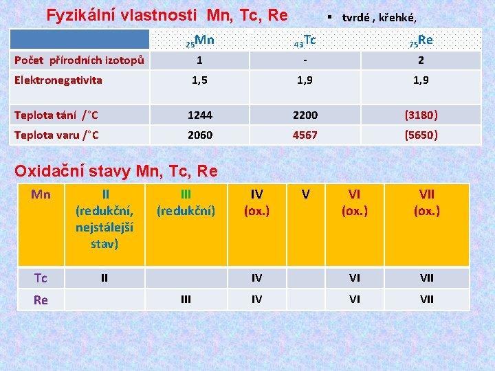 Fyzikální vlastnosti Mn, Tc, Re § tvrdé , křehké, 25 Mn 43 Tc 75