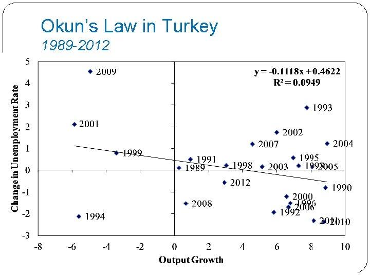 Okun's Law in Turkey 1989 -2012