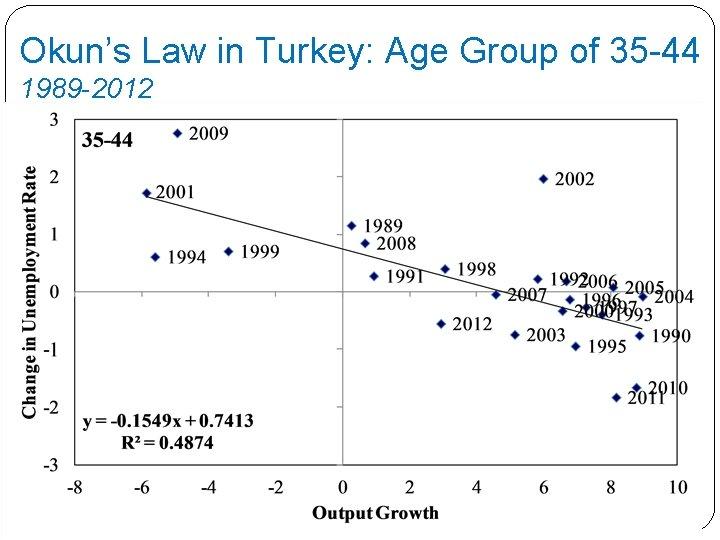 Okun's Law in Turkey: Age Group of 35 -44 1989 -2012