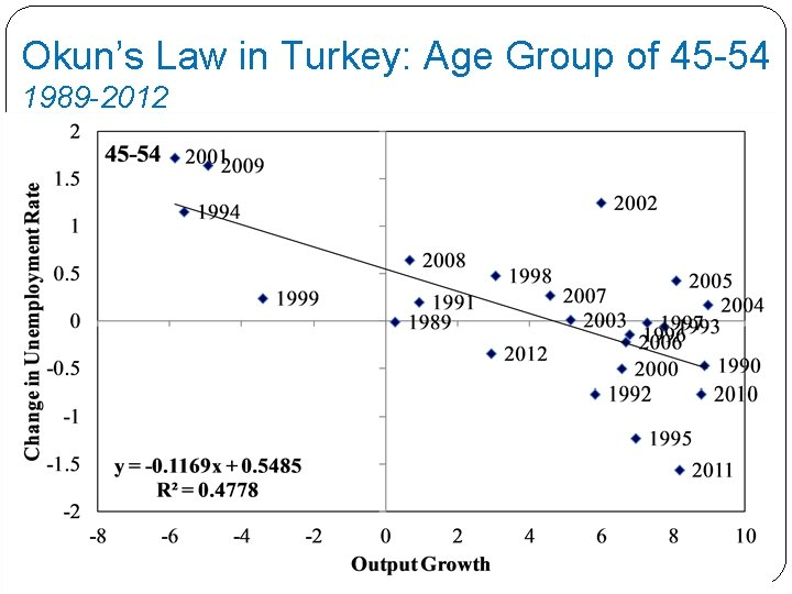 Okun's Law in Turkey: Age Group of 45 -54 1989 -2012