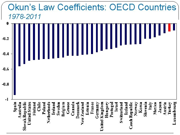 Okun's Law Coefficients: OECD Countries 1978 -2011