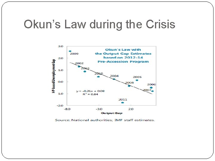 Okun's Law during the Crisis