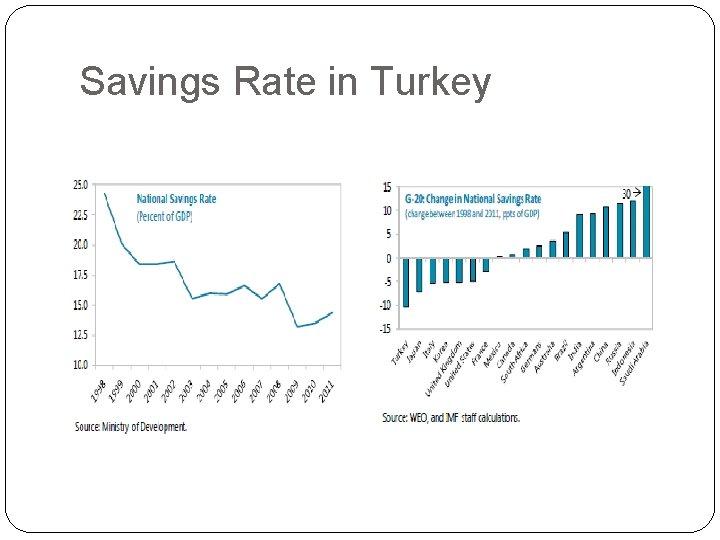 Savings Rate in Turkey