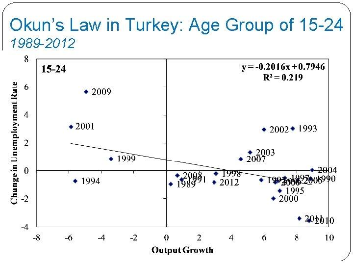 Okun's Law in Turkey: Age Group of 15 -24 1989 -2012