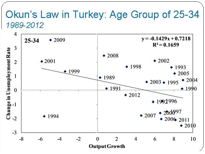 Okun's Law in Turkey: Age Group of 25 -34 1989 -2012