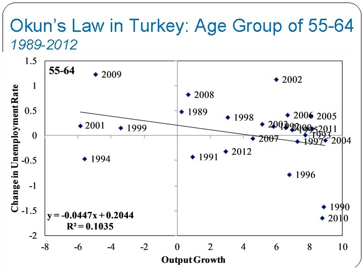 Okun's Law in Turkey: Age Group of 55 -64 1989 -2012