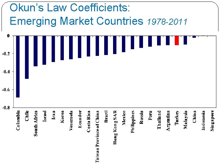 Okun's Law Coefficients: Emerging Market Countries 1978 -2011