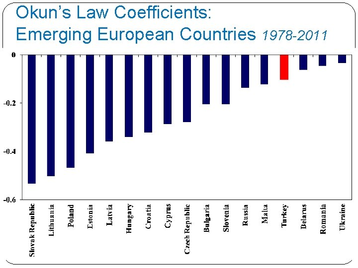 Okun's Law Coefficients: Emerging European Countries 1978 -2011