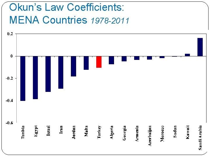 Okun's Law Coefficients: MENA Countries 1978 -2011