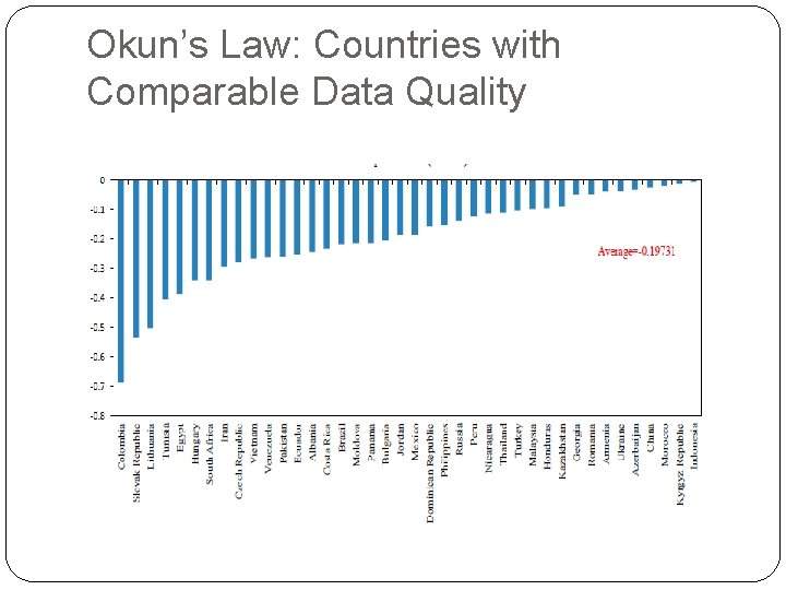Okun's Law: Countries with Comparable Data Quality