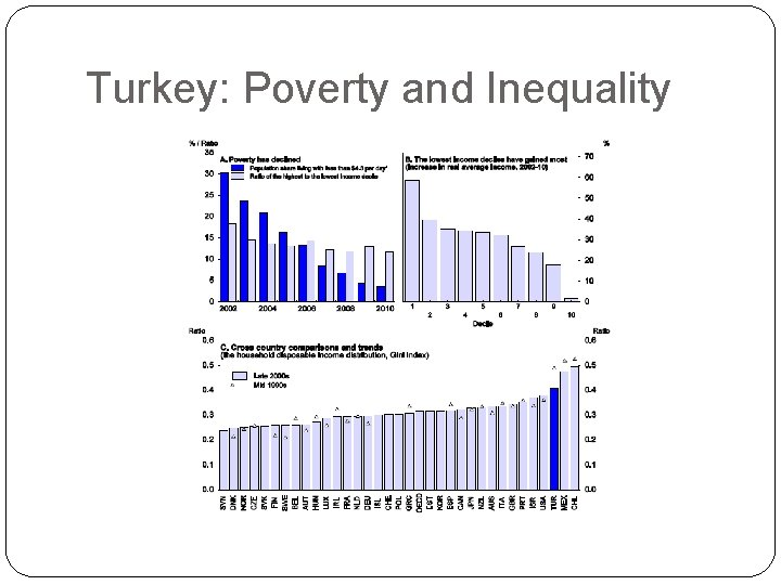 Turkey: Poverty and Inequality